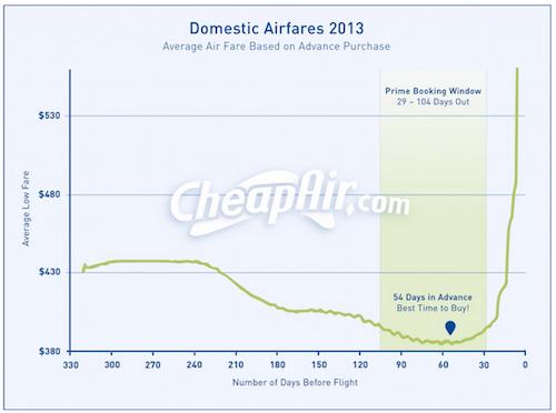 fare cheap flights