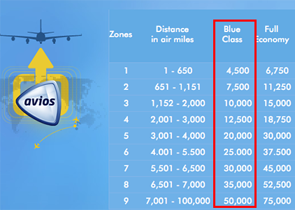 Distance Based Avios Chart